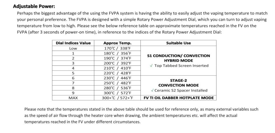 FVPA Temp Chart